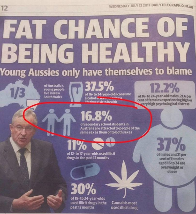 Newspaper Graphic Claims Being LGBT Is Unhealthy