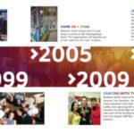 RY 30 Timeline